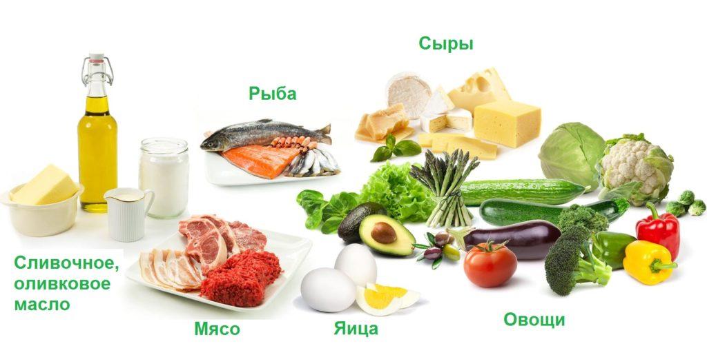 Разрешенные продукты для кето-диеты. Полный список продуктов для кето-диеты