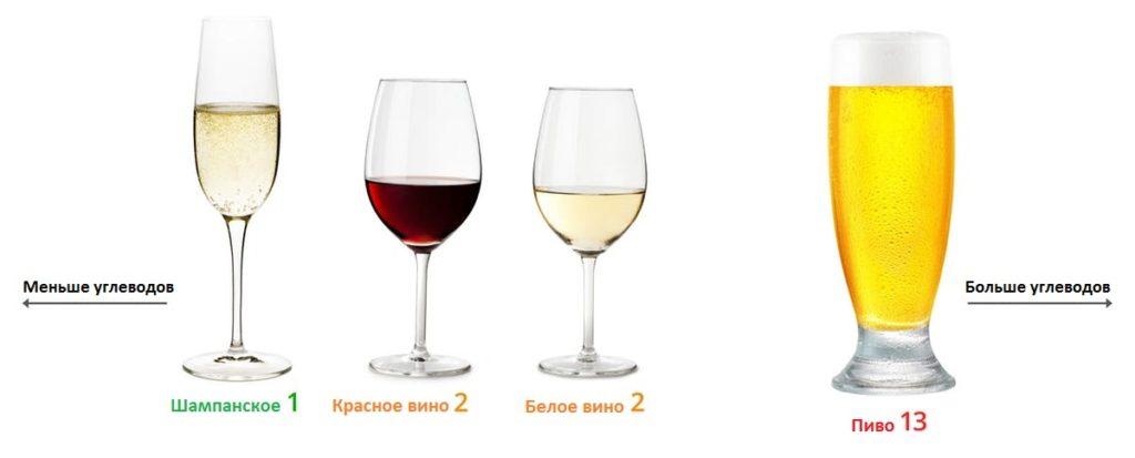Алкоголь на кето и кетогенной диете. Какой можно