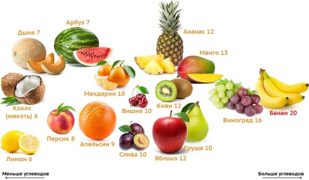 можно ли есть фрукты на диете
