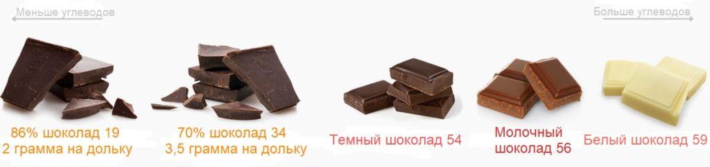 шоколад кето кетогенная диета