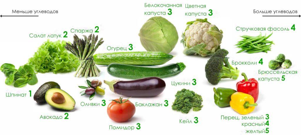 кето овощи, какие овощи можно на кето диете, список овощей на кето