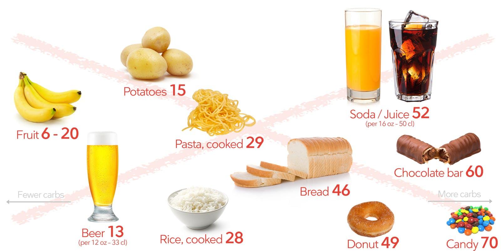 кетогенная кето диета