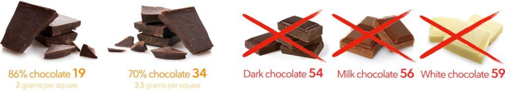 Шоколад. Кето диета какие продукты можно есть, а какие нельзя.